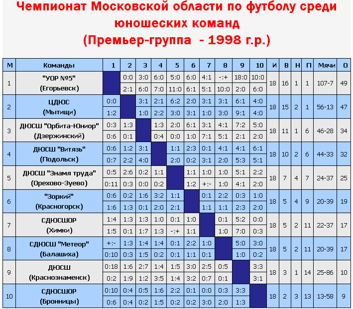 http://meteor-football.ucoz.ru/2014/1998_fin_2014.png